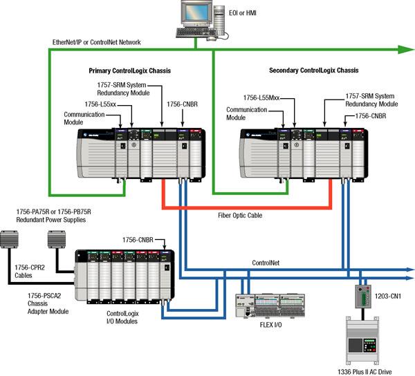 and allen bradley plc schematic schematics wiring diagrams u2022 rh seniorlivinguniversity co allen bradley plc comparison chart allen bradley plc wiring diagrams pdf