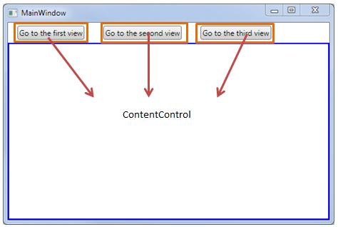 Hierarchical navigation sample