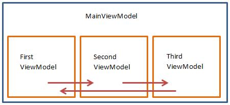 ViewModel Navigation